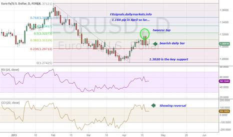 EURUSD: $EURUSD Ends its correction