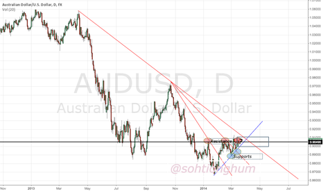 AUDUSD: AUDUSD short term doing reversal but long term to beat trendline
