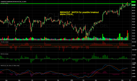 CHTR: BREAKOUT  WATCH for possible breakout above 216.91,