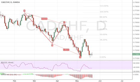 CADCHF: CADCHF  bull AB=CD entry type 2