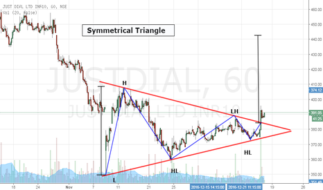 JUSTDIAL: Just Dial- Symmetrical Triangle Breakout- Buy Setup