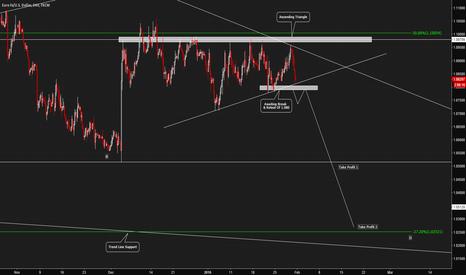 EURUSD: Euro / U.S Dollar - Bearish Trend Continuation