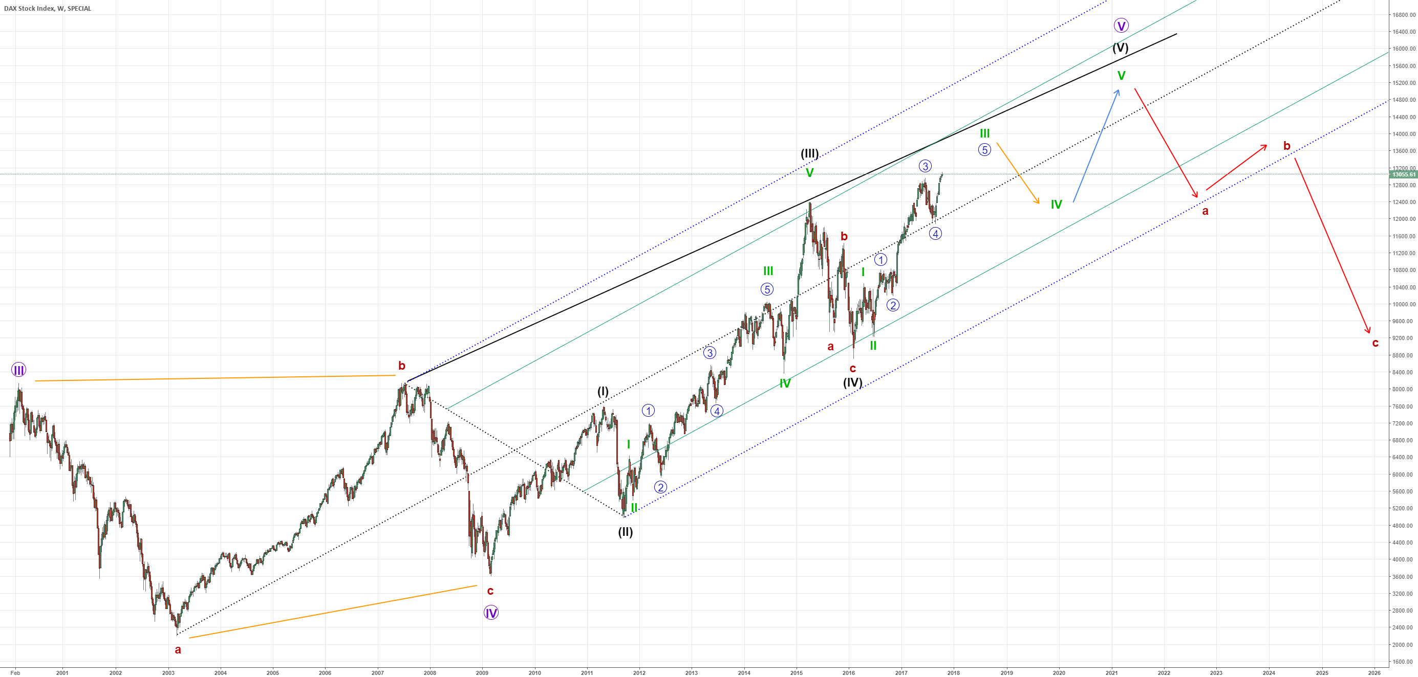 GER30 (DAX) - Full Elliott Wave Cycle & Wave Count