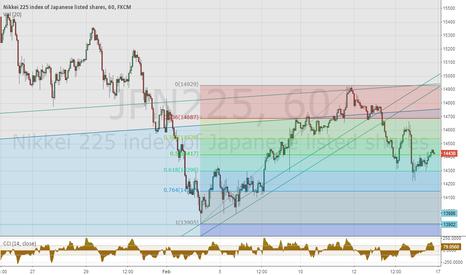 JPN225: Nikkei225 BigTFs