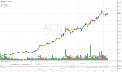 ACT: I like $ACT back through $305 stop under last week low