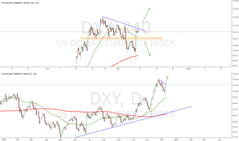 DXY: DXY : US Dollar due for a correction ?