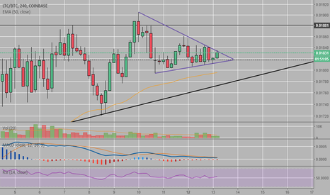 LTCBTC: LTCBTC in a wedge in a wedge