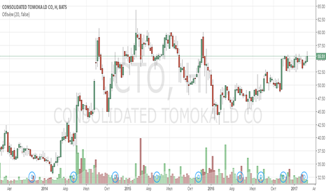 CTO: Анализ компании Consolidated-Tomoka Land Co