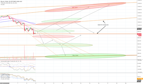 BTCUSD: Mar 08 - Bitcoin resistance levels & buy/sell zones