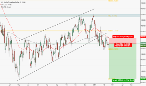 USDCAD: USDCAD - SHORT TRADE IDEA