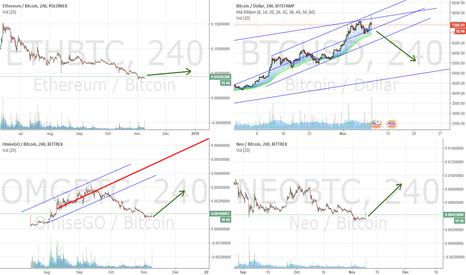 OMGBTC: BTC - whats next? BTC meltdown, rise of altcoins.