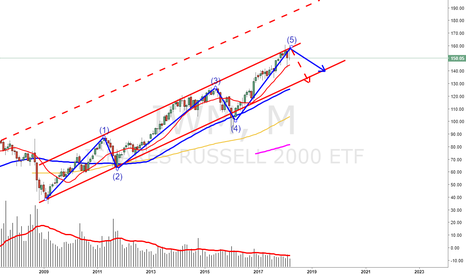 IWM: back to bottom of channel, end of wave 5, 2 targets