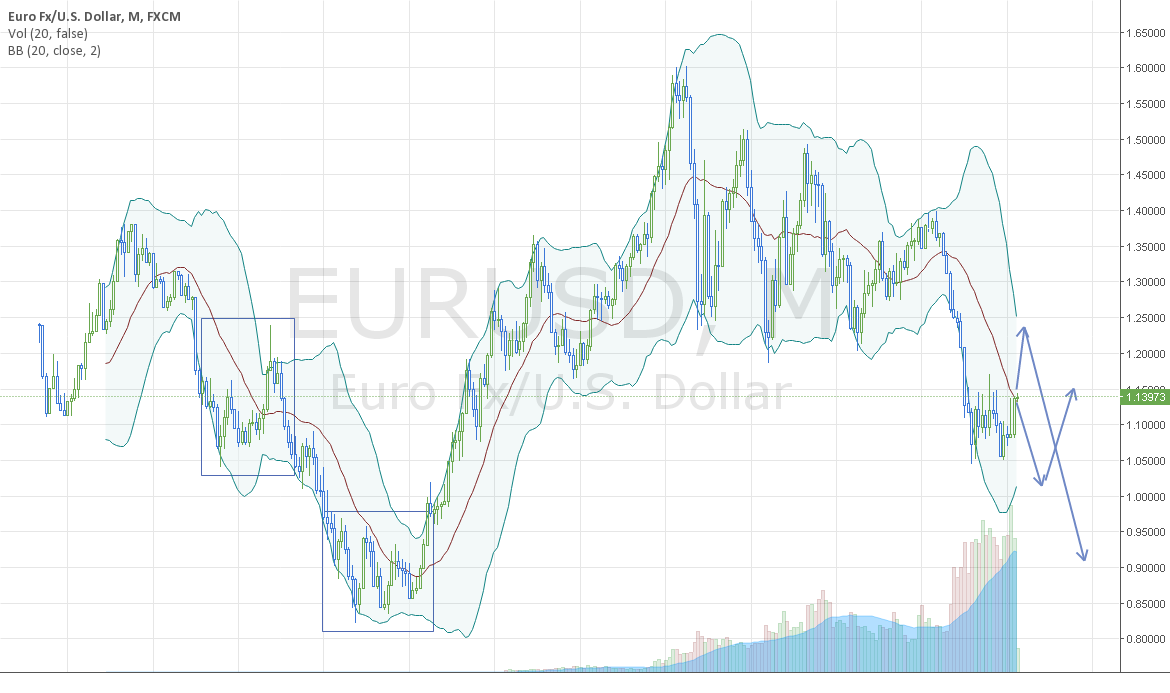 eur/usd will turn of to parity soon.
