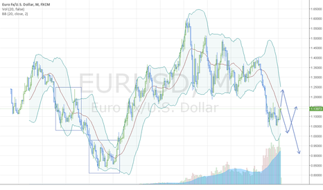 EURUSD: eur/usd will turn of to parity soon.