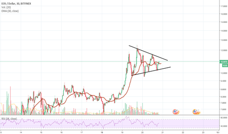 EOSUSD: Triángulo de continuacion!