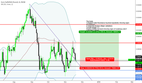 """EURGBP: """"Trade what you see not what you think"""" Bullish Sentiment"""