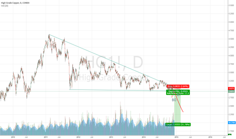 HG1!: Restesting the Break out?