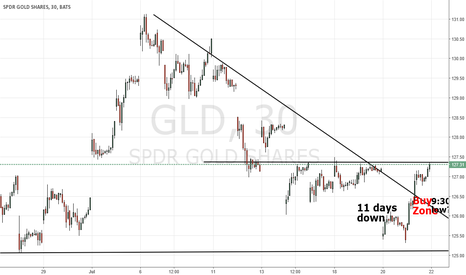 """GLD: Gold is in """"Buy Zone"""". What a gift!"""