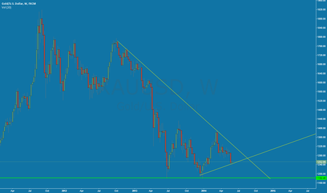 XAUUSD: EUR/USD Triangle Pattern?