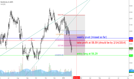 JWN: JWN Looks like possibly a missed weekly pivot