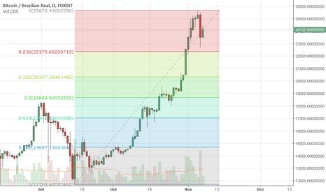 BTCBRL: Recuo no mercado Brl