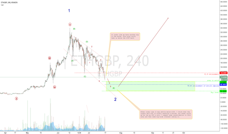 ETHGBP: Ether below £100