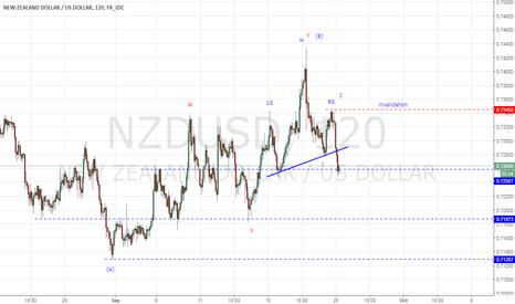NZDUSD: NZDUSD Intra-Day Head and Shoulder Pattern