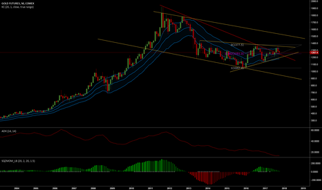 GC1!: GOLD - overall outlook