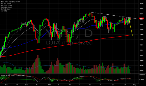 YM1!: Mini Dow Daily.