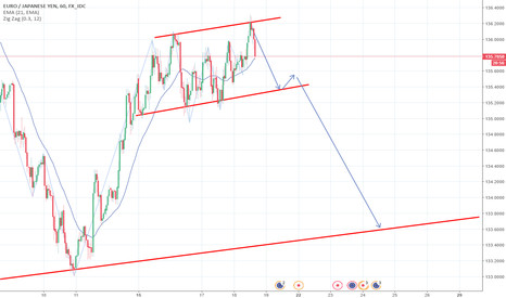EURJPY: EUR/JPY - short fino a supporto dinamico
