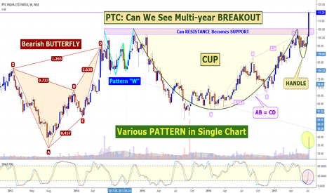 PTC: INVESTMENT Arena, PTC: Can We See Multi-year BREAKOUT ?