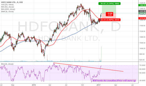 HDFCBANK: HDFCBANK - RSI broke the trendline.Price will move up