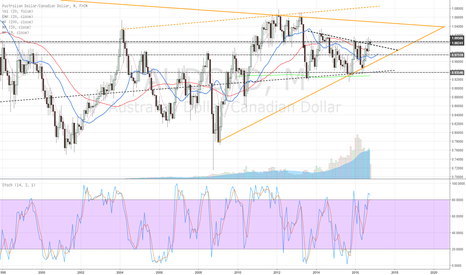 AUDCAD: Monthly chart update