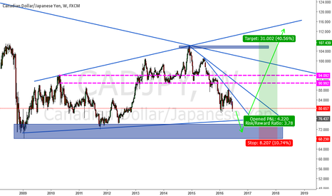 CADJPY: CADJPY in a Weekly Expanding Triangle Pattern