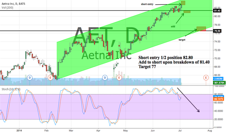 AETNA INC NEW (AET) stock chart — AETNA INC NEW:NYSE price ...