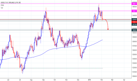 XAUUSD: XAUUSD Shot Sell Position....