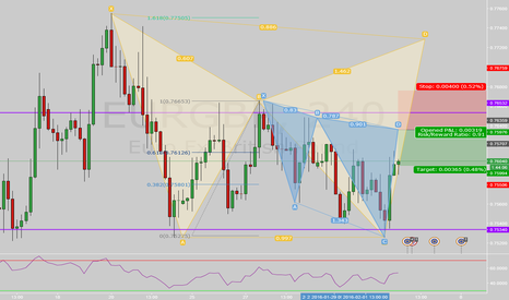EURGBP: EURGBP 4h Bear Cypher Sell and Patterns