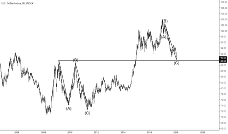 Dollar index chart dxy quote tradingview