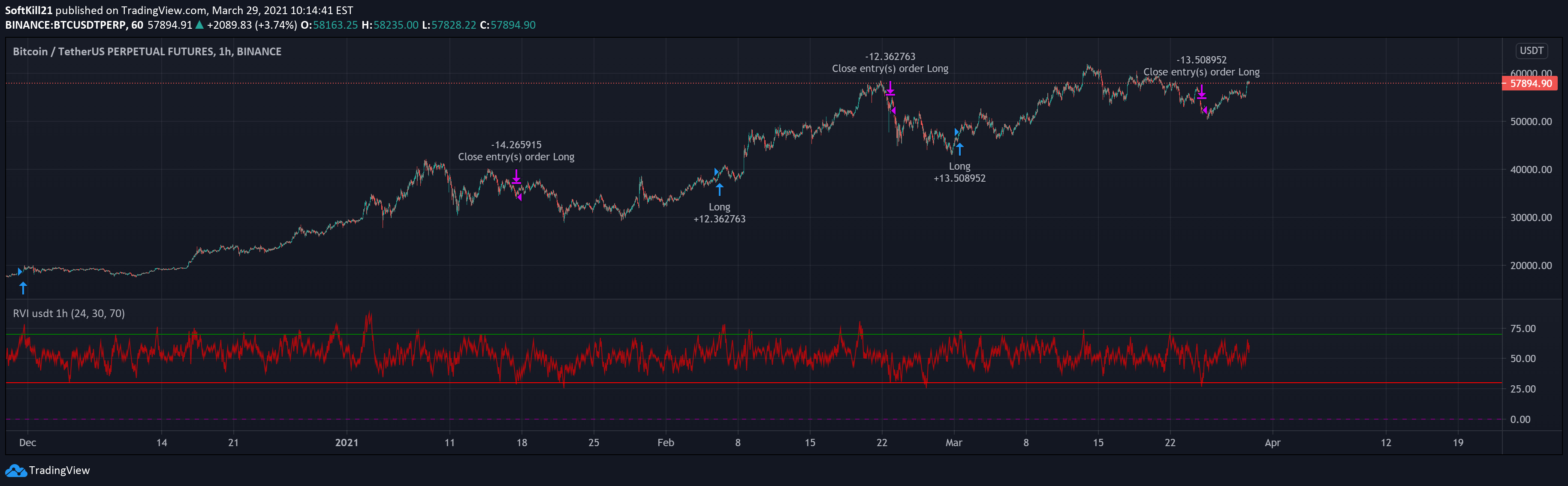 tradingview stratégia bitcoin