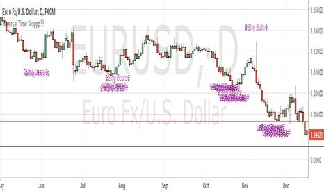 EURUSD: Reversal Indicator