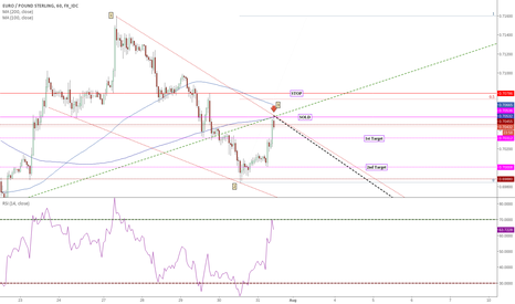 EURGBP: #EURGBP The downward trend continues [Stopped Out]