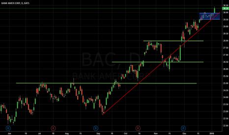 BAC: Darvas Box breakout