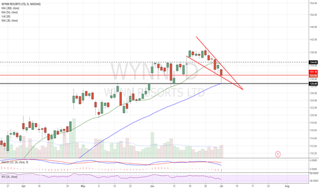 WYNN: Falling wedge. 50dma/horizontal support held