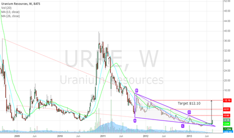 URRE: Uranium Resources