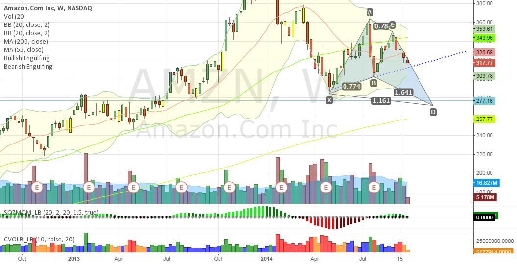 bearish Harmonic pattern confirmed the selling volume toward  27