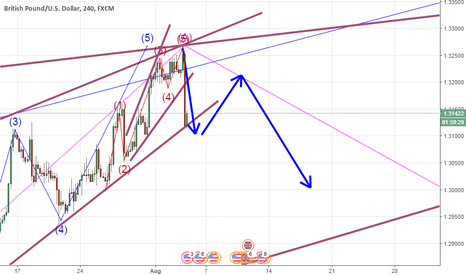 GBPUSD: Looking for this to happen!