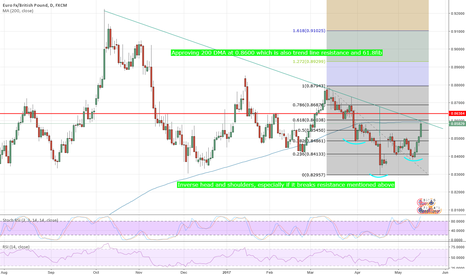EURGBP: #EURGBP: Confluence of 3 resistance & potential for inverse H&S
