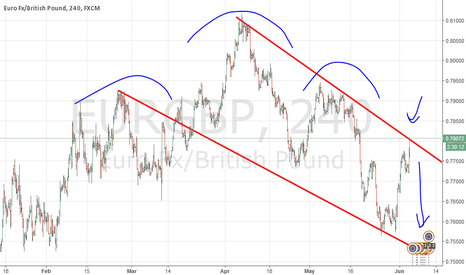 EURGBP: EURGBP ( Near TrendLIne) And Confirmed HnS pattern pullback