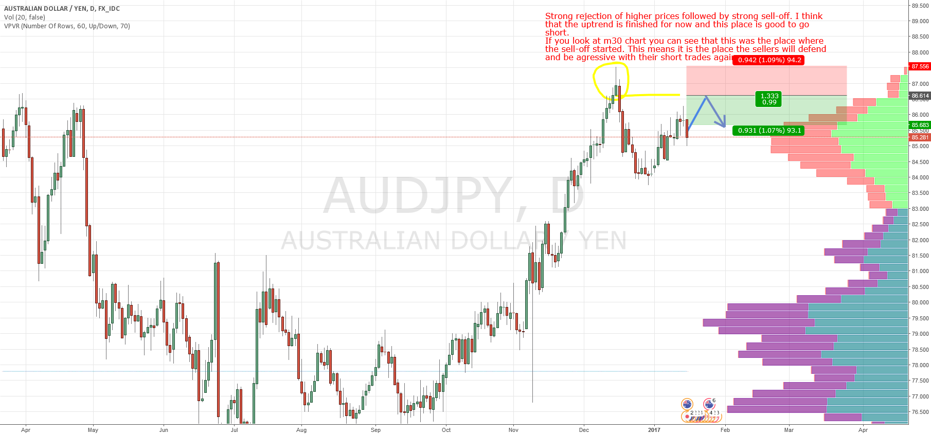 AUD/JPY swing based on Market Profile and Price Action