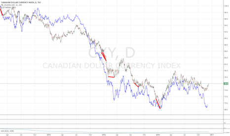 CXY: CAD MEDIUM TERM SHORT: Massive divergence between DXY and CAD
